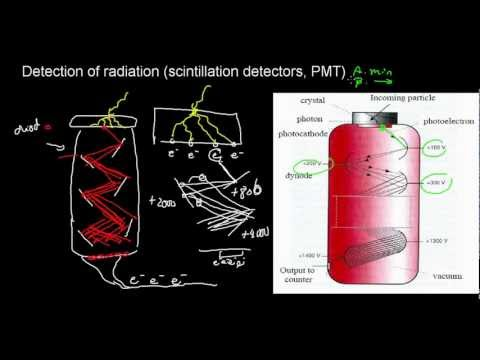 lecture 9 part 5 (Interaction of radiation with absorbing material, Scintillation detector)