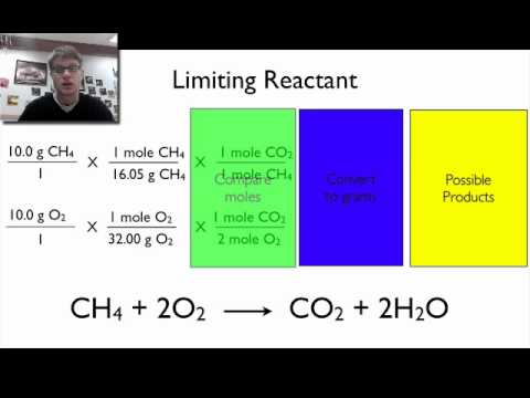 Limiting Reactants and Percent Yield