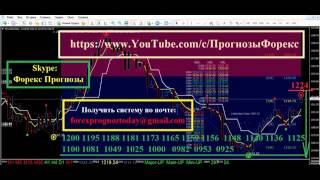 XAU USD Форекс Прогноз на Месяц по золото доллар XAU USD
