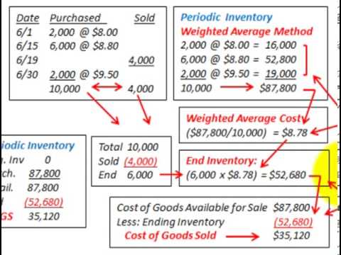 Weighted Average Inventory Moving Average Inventory