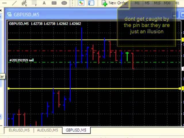 Forex revenge trading keltner