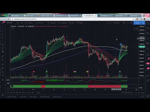 Bitcoin Daily View 02-19-20 BTC Keeps Hammering! Upward Channel To 26k!