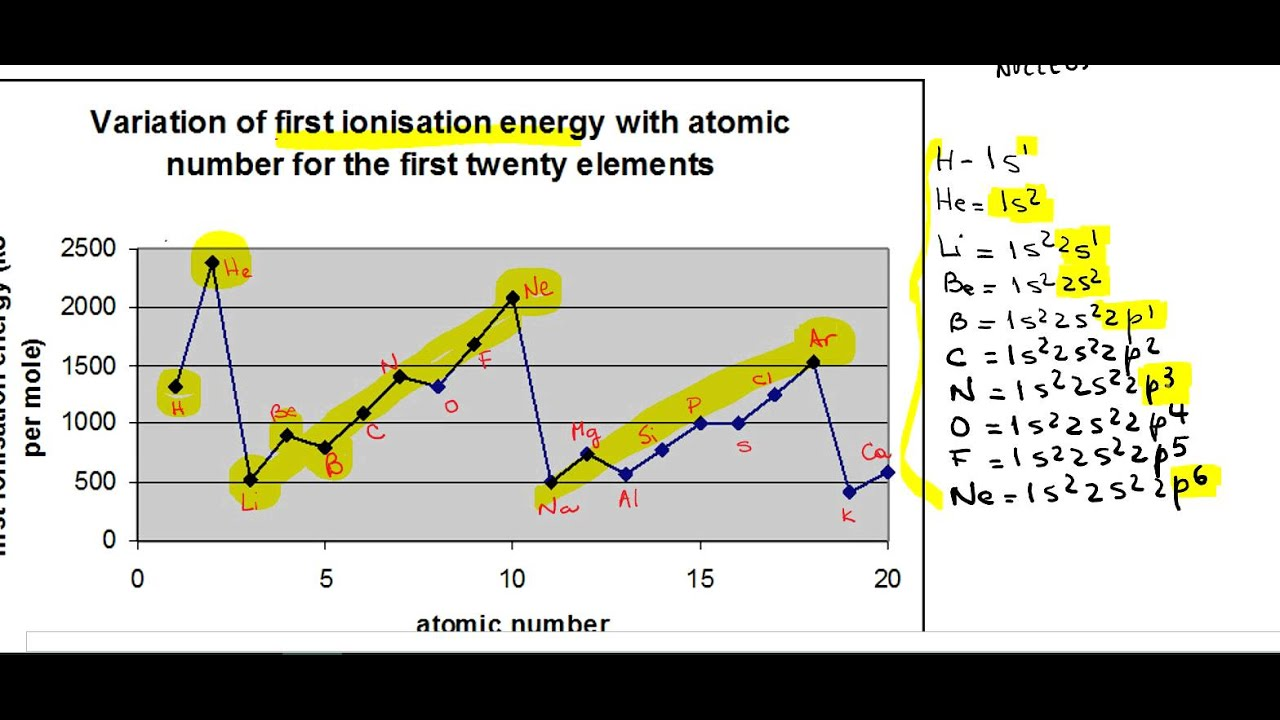 As chemistry ionisation energy 3 first ie for the first 20 as chemistry ionisation energy 3 first ie for the first 20 elements in the periodic table gamestrikefo Choice Image