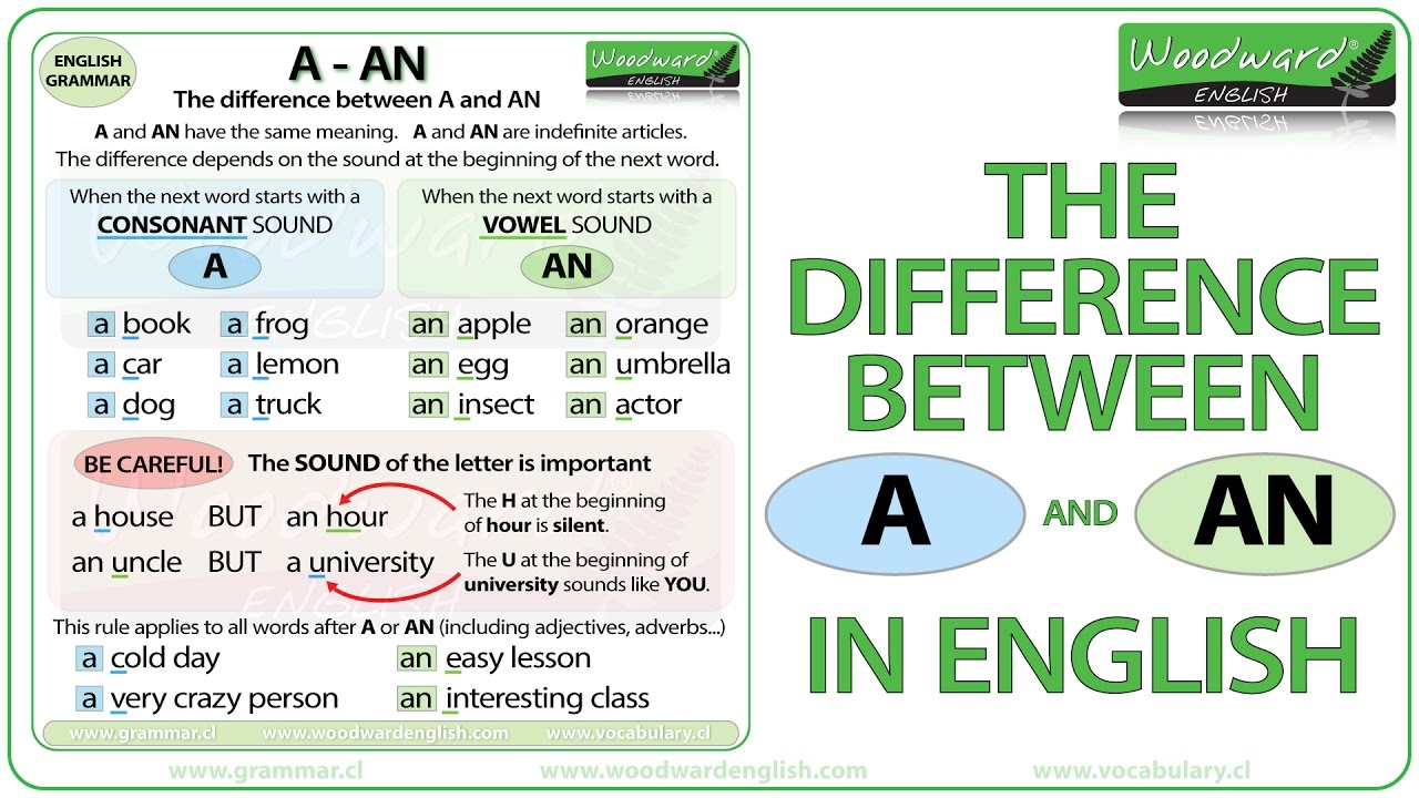 The Difference Between A And An In English