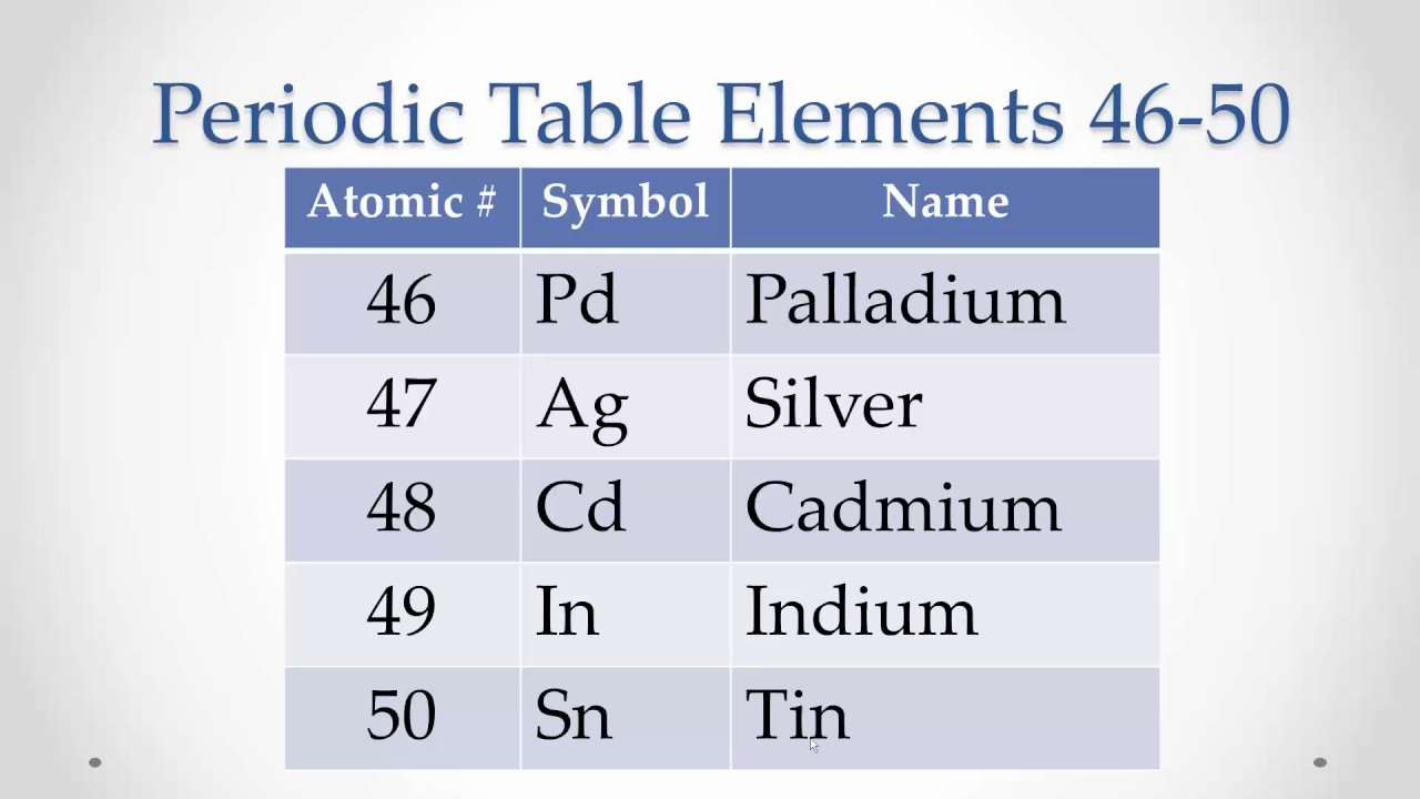 Periodic table elements 46 50 memorize repeat youtube periodic table elements 46 50 memorize repeat gamestrikefo Gallery