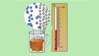 Изменение внутренней энергии путём теплопередачи