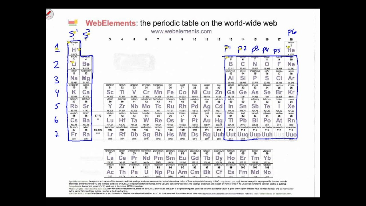 Spdf periodic table images periodic table images periodic table spdf part 1 youtube periodic table spdf part 1 gamestrikefo images gamestrikefo Choice Image