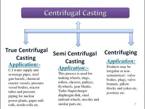 centrifuging casting - Parfu kaptanband co