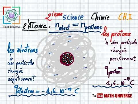 latome structure de la matière lélément chimique 1ere année et 2ieme anée Sciences et info