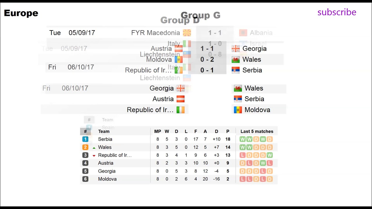 Fifa World Cup Qualifiers 2018 Results