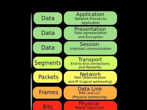OSI Model,Networking Framework Model. OSI 7 Layers