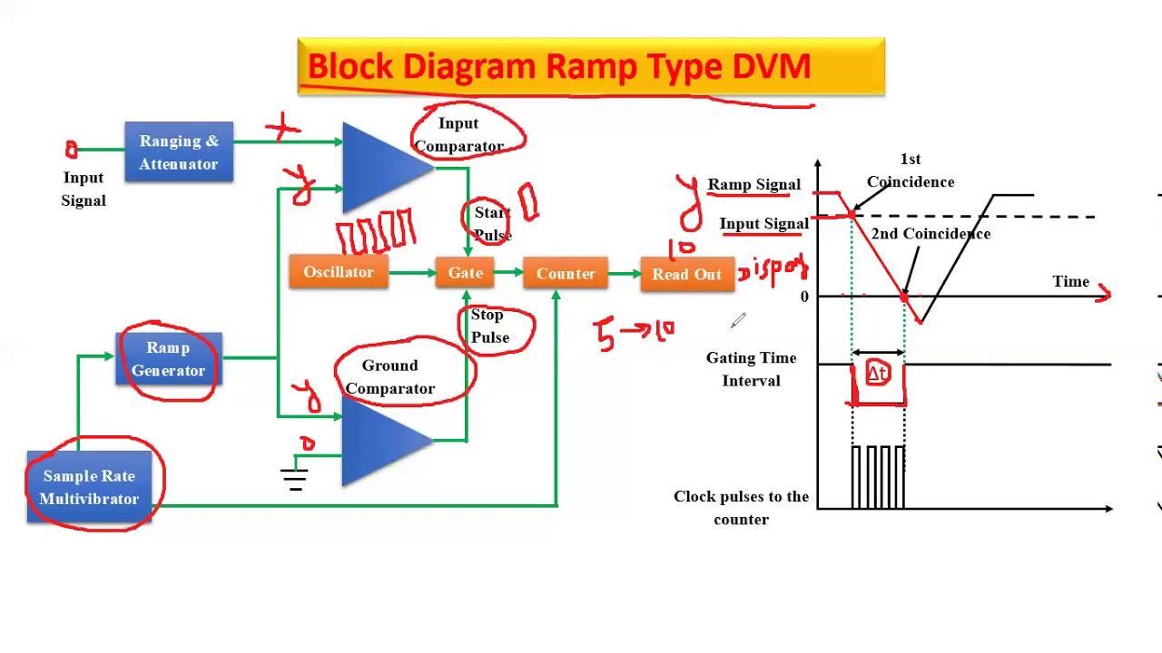 Working Of Ramp Type Dvm