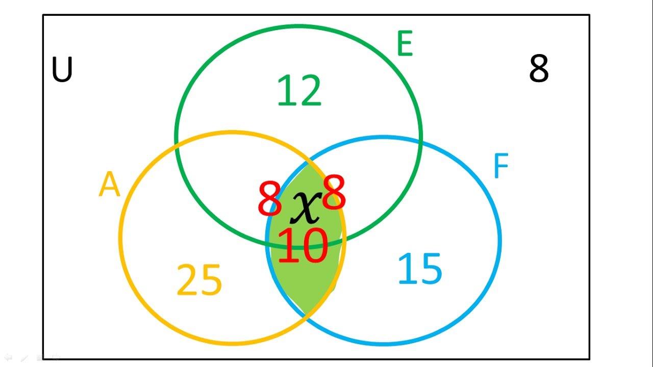 Diagrama de Venn para 3 conjuntos   Ejemplo 2  YouTube