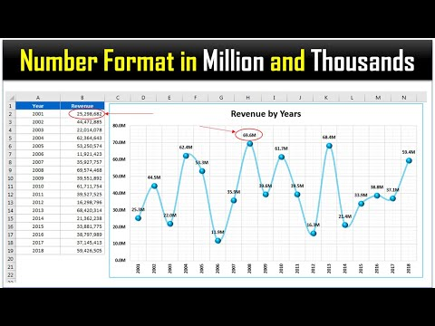 Excel Tip: Dynamic Number format for Millions and Thousands thumbnail