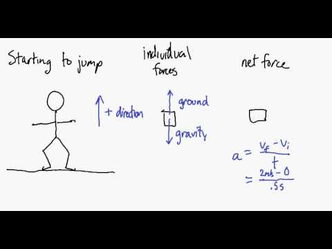 Force Diagram Jumping 1 Youtube