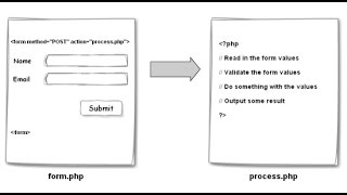 PHP основы синтаксиса, создание формы, методы POST и GET || HD