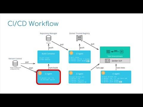 Modernizing Java Apps for Developers - Part 2