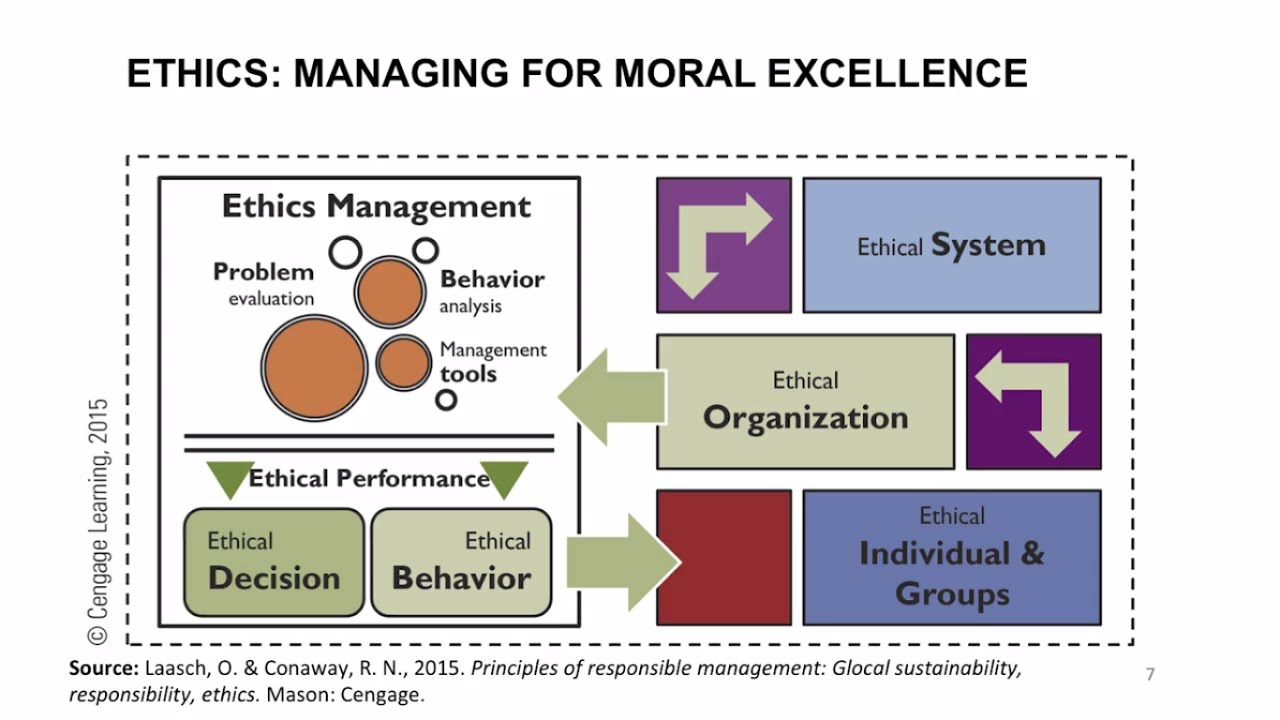 the ethics of management