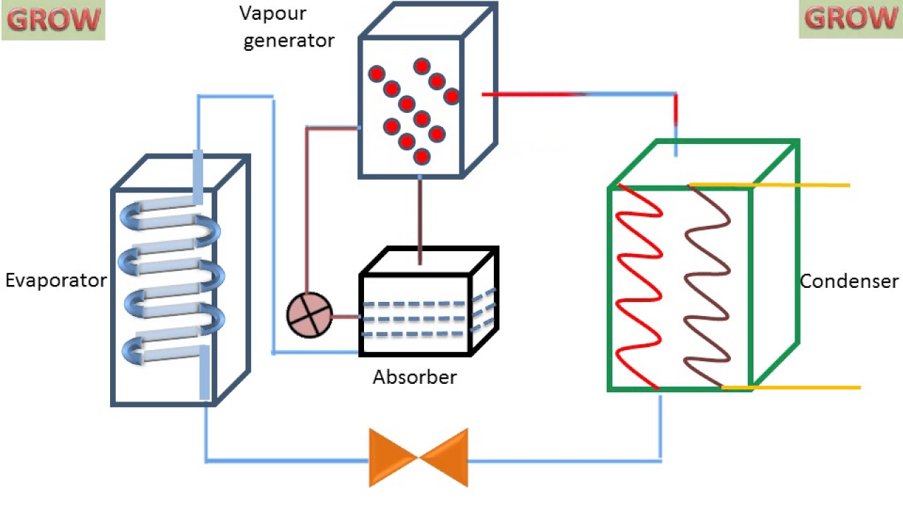 Vapour Absorption Refrigeration System Youtube