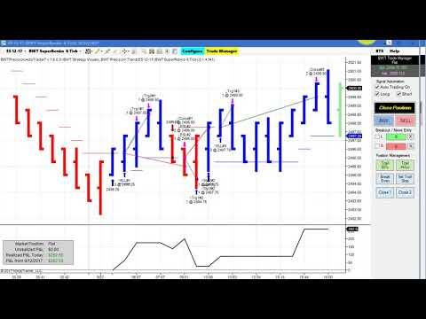 Automated Trading, Day Trading, Algo Trading, Ninjatrader Strategy FDAX, E-Mini S