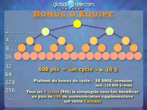 Plan de Compensation Global Telecom Connect