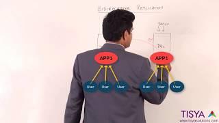 La Réplication bidirectionnelle dans Oracle GoldenGate - GG la Vidéo 23
