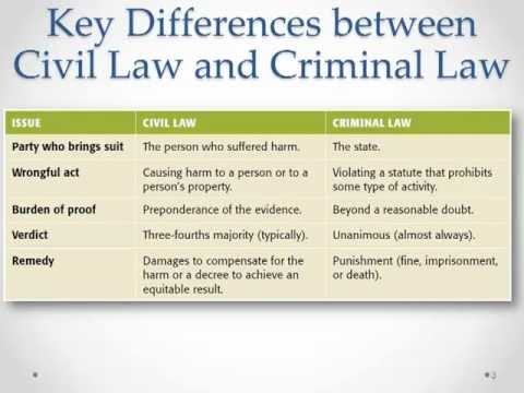 Business Law 2 Ch 6-1 Criminal Law