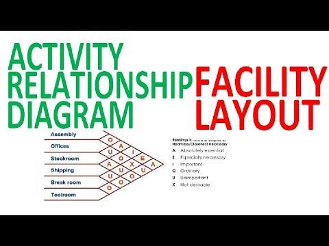 Activity Relationship Diagram Affinity Analysis Diagram Facility Layout