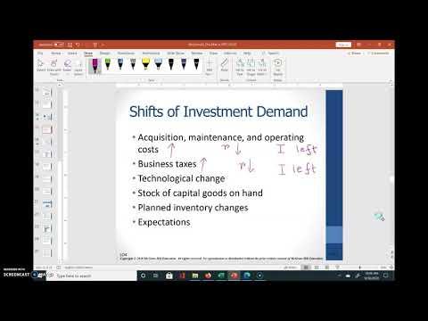 Investment Demand Curve
