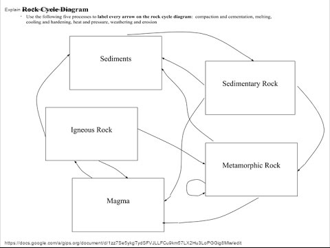 Rock cycle diagram worksheet pdf diy enthusiasts wiring diagrams rock cycle diagram worksheet pdf images gallery ccuart Choice Image
