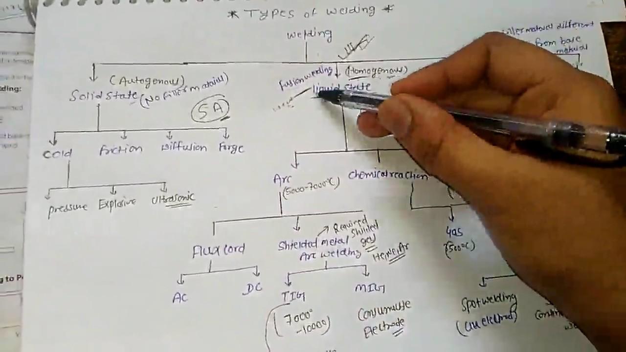 types of welding in hindi youtube rh youtube com SMAW Welding Diagram Mig Welding Gun Diagram