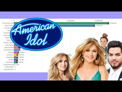 Top 20 American Idol Ranked By Album Sales In The United States