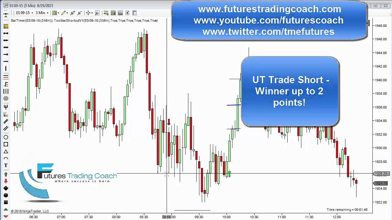 082515 daily market review es tf live futures trading for Live trading room reviews
