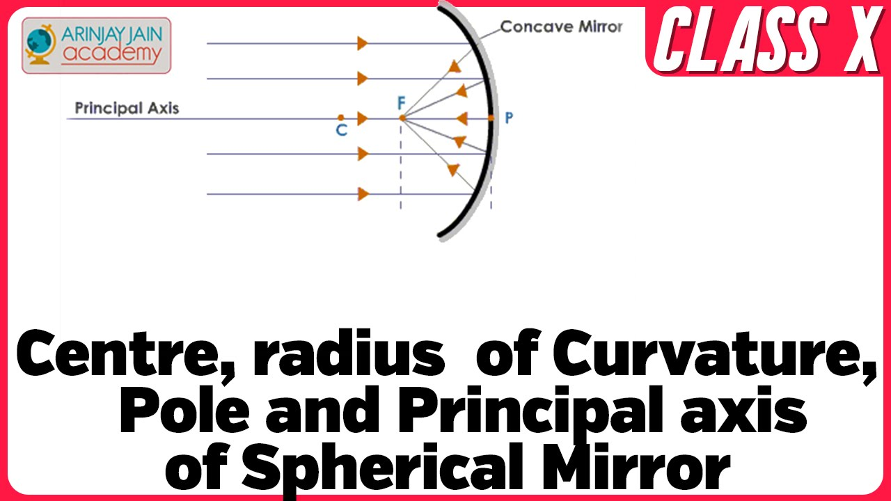 Centre, radius of Curvature, Pole and Principal axis of Spherical Mirror -  Physics Class X