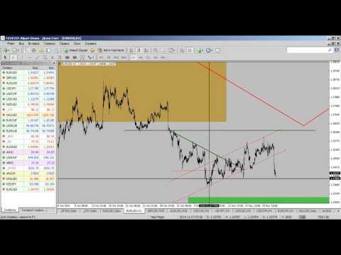 Внутридневной фундаментальный анализ рынка Форекс от 21.11.2014