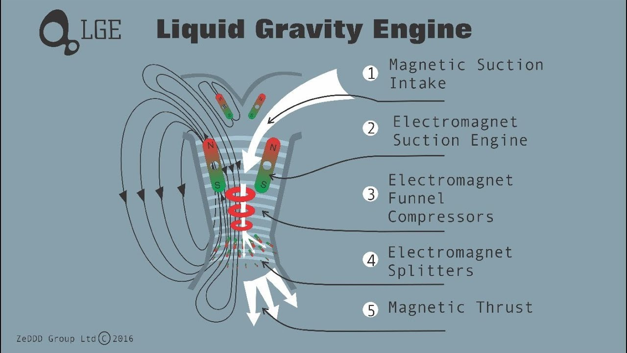 Anti Ufo Engine Gravity Propulsion