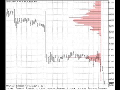 Market Profile – indicator for MetaTrader 4