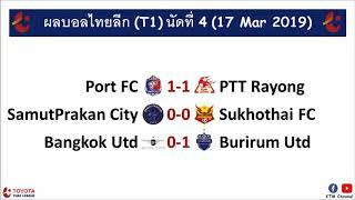 ผลบอลไทยลีก-t1-ล่าสุด-นัดที่4-บุรีรัมย์บุกสอยแข้งเทพถึงถิ่น-ท่าเรือได้แค่เจ๊า-ปตท-17-mar-2019