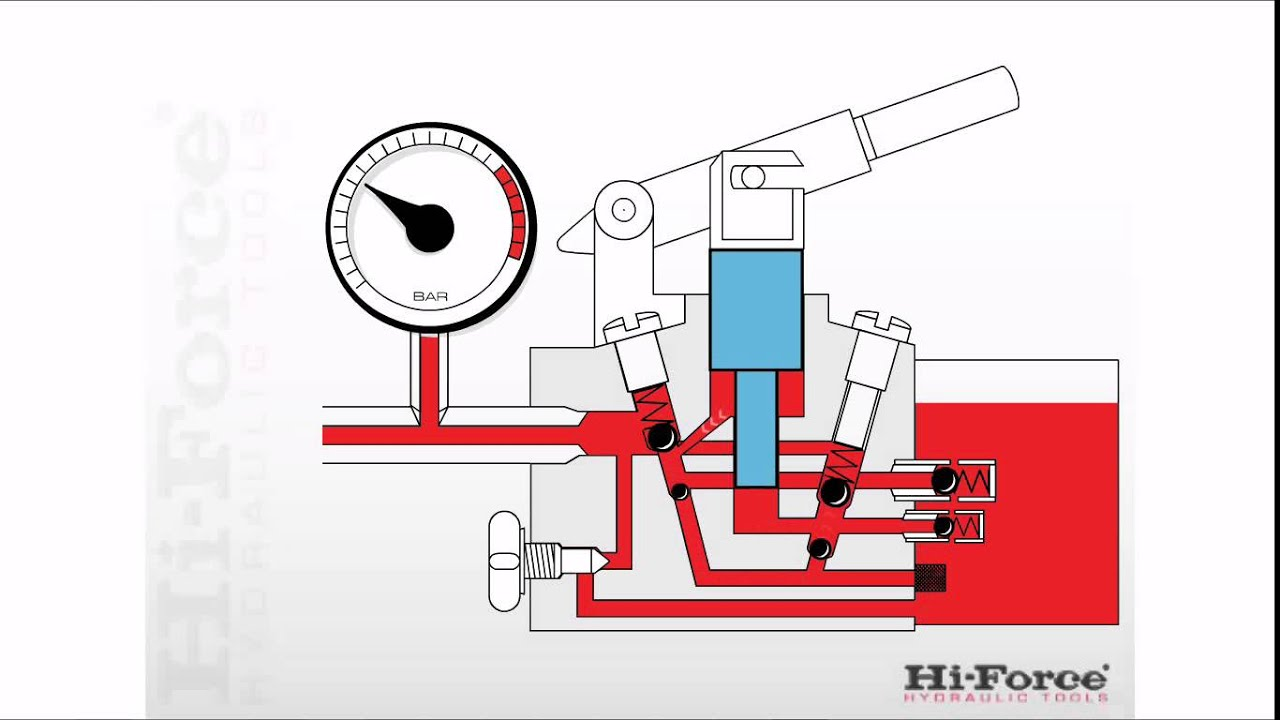 hight resolution of how a two speed manual hydraulic pump operates youtube manual pump diagram