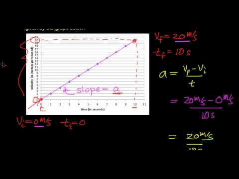Calculating The Acceleration Of An Object From Velocity Vs Time Graph