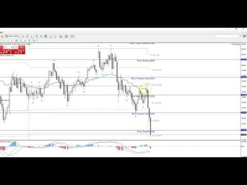 Accu +46 Pip Winning Trade Aud/Jpy - YT