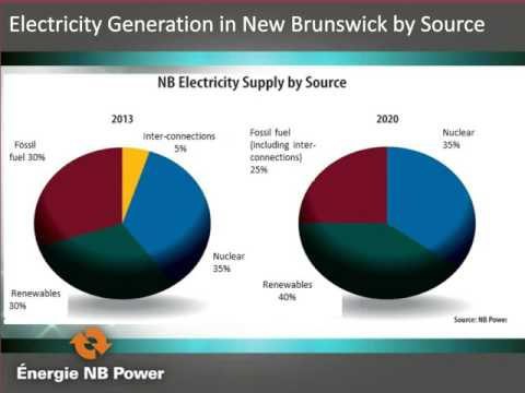 Leveraging Distributed Energy Resources for Renewable Firming at NB Power