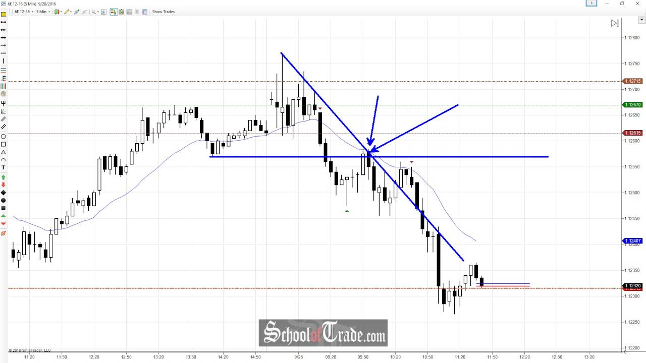 Market Psychology Of The Euro Currency Futures Range Breakout Schooloftrade