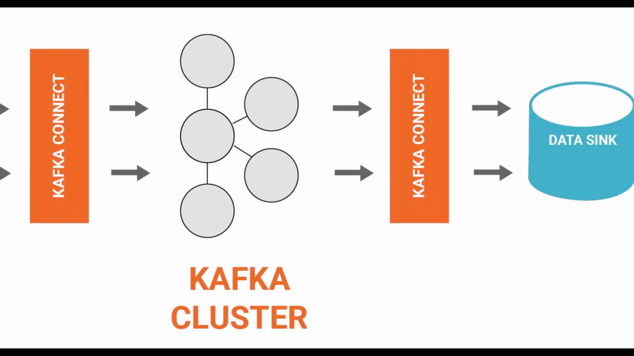 Kafka Connect Sources and Sinks