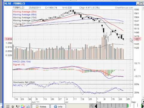 KLCI Index 25 Aug 2011