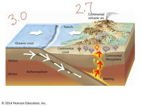 Three types of convergent plate boundaries