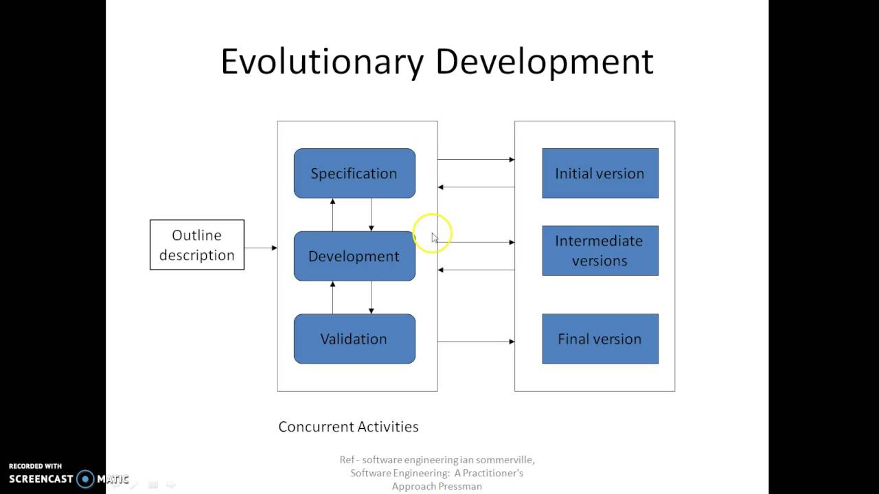 Software process model youtube software process model ccuart Gallery