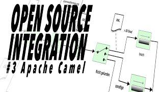 Apache Camel - Open Source Integration #3