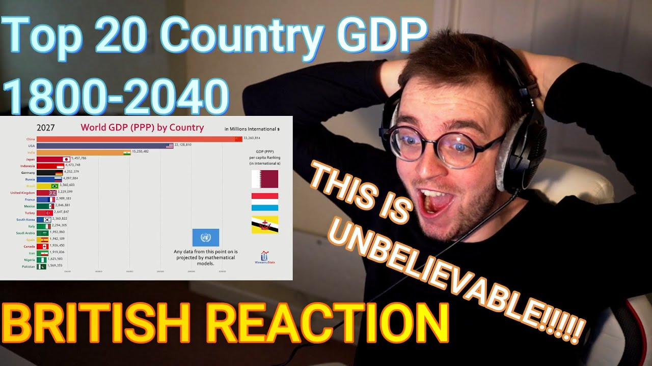 Download Top 20 Country GDP (PPP) History & Projection (1800-2040) - British Nerd Reaction