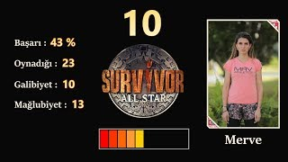Survivor 2018 Haftalık Performans Sıralaması HD (12.Hafta - 30 Nisan)